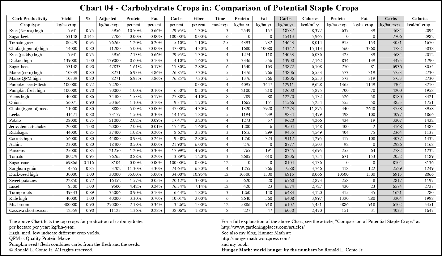 protein fat carb food chart: Gardening nutrition and food storage articles