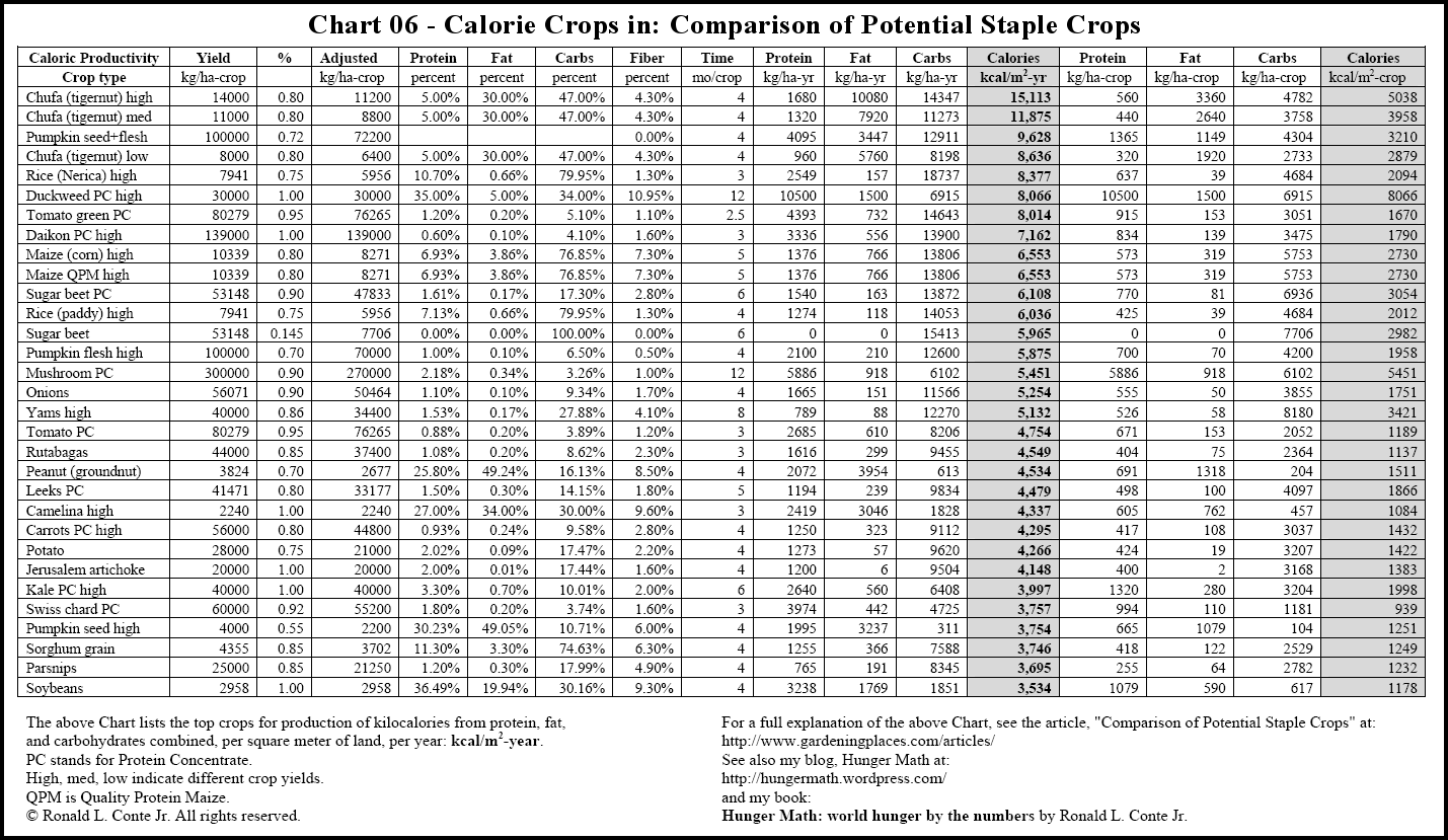 calories chart: Gardening nutrition and food storage articles